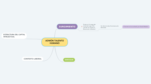 Mind Map: ADMÓN TALENTO HUMANO