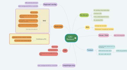 Mind Map: CZO flexlevel