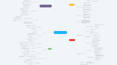 Mind Map: Experimente im Unterricht