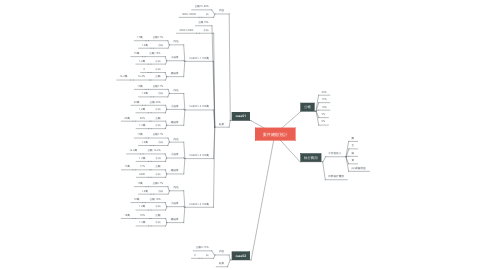 Mind Map: 案件總額預計