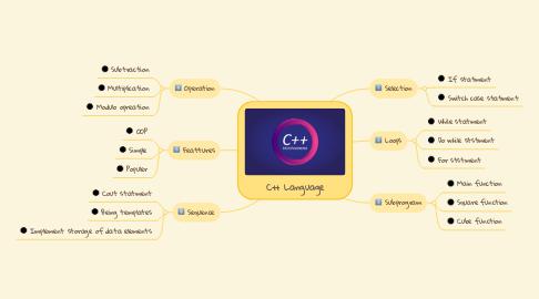 Mind Map: C++ Language