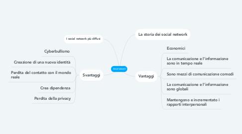 Mind Map: Social network