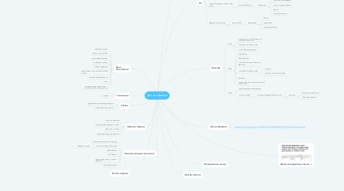 Mind Map: Ирина марафон