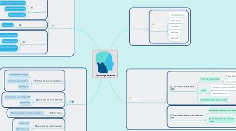 Mind Map: Découpage des tâches