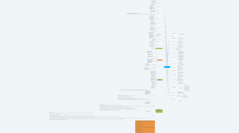 Mind Map: Ошибки по блогу
