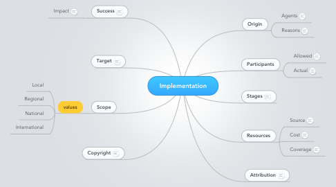 Mind Map: Implementation
