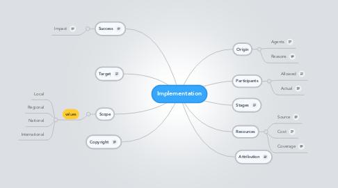 Mind Map: Implementation
