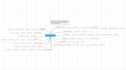 Mind Map: Major Research Project
