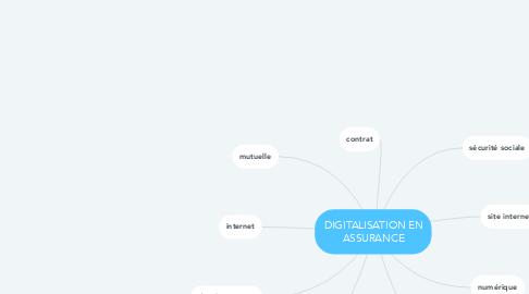 Mind Map: DIGITALISATION EN ASSURANCE