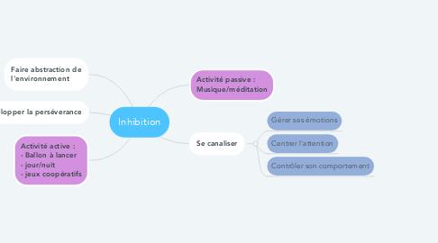 Mind Map: Inhibition