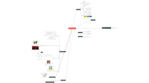 Mind Map: 18. Chemical Changes