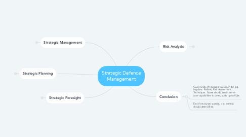 Mind Map: Strategic Defence Management