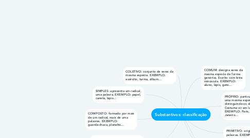 Mind Map: Substantivos: classificação