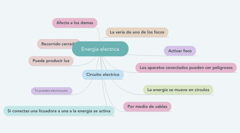 Mind Map: Energia electrica