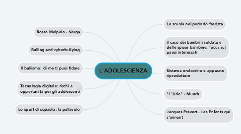 Mind Map: L'ADOLESCIENZA