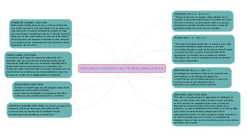Mind Map: PRINCIPALES FILÓSOFOS Y SUS TEORÍAS SOBRE LA ÉTICA