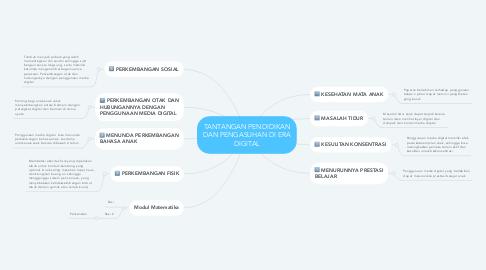 Mind Map: TANTANGAN PENDIDIKAN DAN PENGASUHAN DI ERA DIGITAL