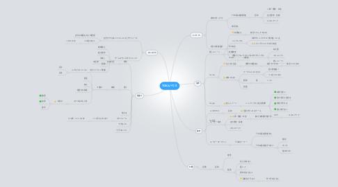 Mind Map: TOKAハウス