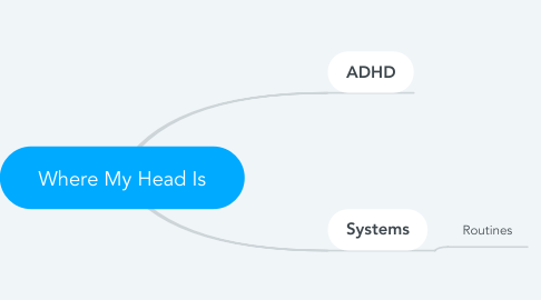 Mind Map: Where My Head Is