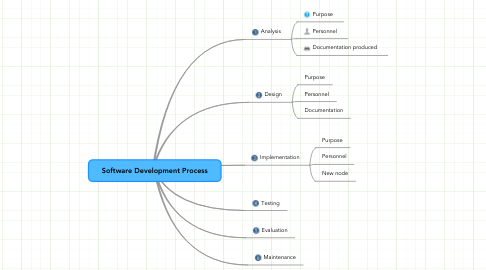 Mind Map: Software Development Process