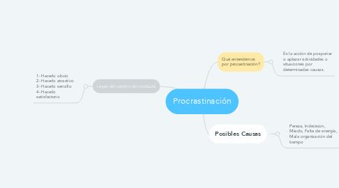Mind Map: Procrastinación