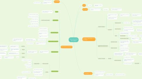 Mind Map: Desarrollo de la sexualidad