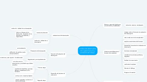 Mind Map: Análisis del desempeño del capital humano y ambiente de trabajo.