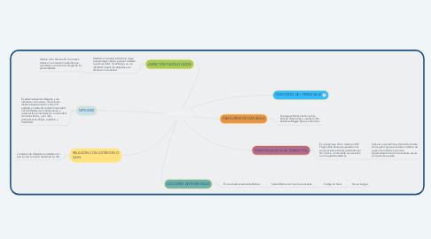 Mind Map: GATUBELA