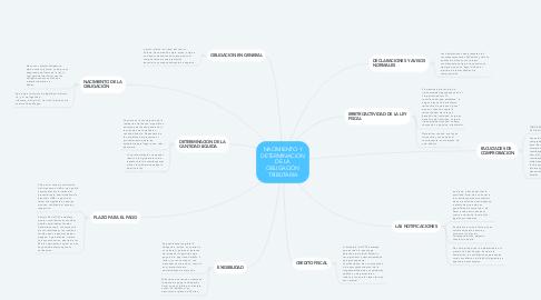 Mind Map: NACIMIENTO Y DETERMINACION DE LA OBLIGACIÓN TRIBUTARIA
