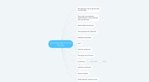 Mind Map: Lecciones preliminares de Filosofía.