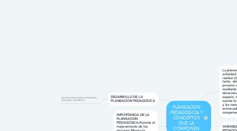 Mind Map: PLANEACION PEDAGOGICA Y CONCEPTOS QUE LA COMPONEN