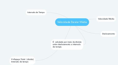 Mind Map: Velocidade Escalar Média