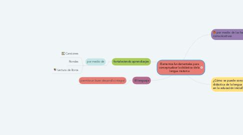 Mind Map: Elementos fundamentales para conceptualizar la didáctica de la lengua materna