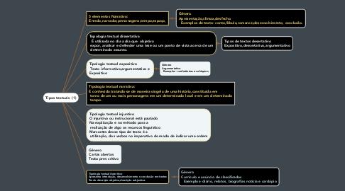 Mind Map: Tipos textuais  (1)