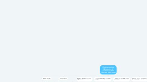 Mind Map: Públicos objetivos. Necesidades de información de los diferentes Stakeholders