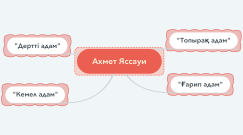 Mind Map: Ахмет Яссауи