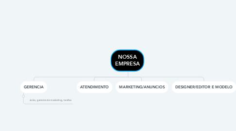 Mind Map: NOSSA EMPRESA