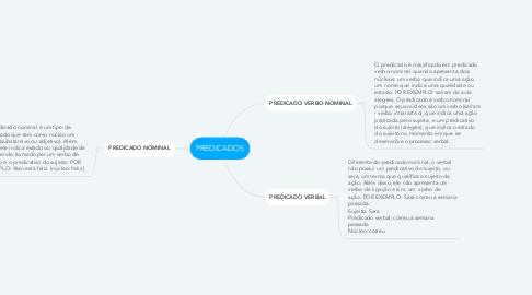 Mind Map: PREDICADOS