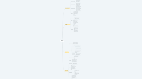 Mind Map: LEGILACIÓN LABORAL