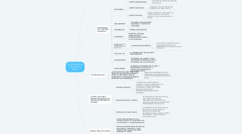 Mind Map: LA TEORÍA DE LA EDUCACIÓN FÍSICA