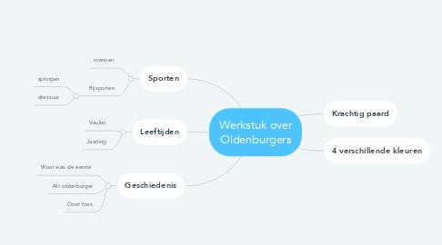 Mind Map: Werkstuk over Oldenburgers