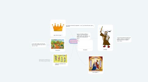 Mind Map: la historia de la salvación