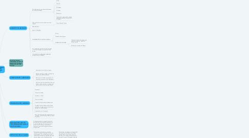 Mind Map: ENFOQUE ALTERNATIVO DE LA SALUD Y SEGURIDAD EN EL TRABAJO