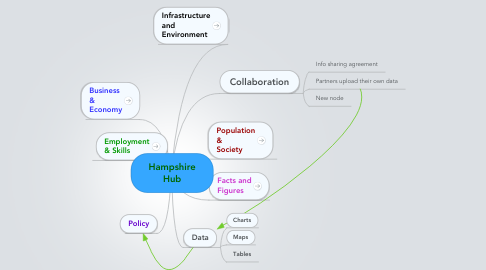 Mind Map: Hampshire