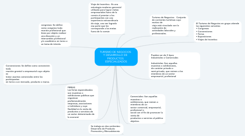 Mind Map: TURISMO DE NEGOCIOS   Y DESARROLLO DE   PRODUCTOS   ESPECIALIZADOS