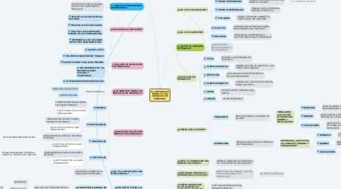 Mind Map: EL CONTRATO DE TRABAJO Y LOS SINDICATOS EN VENEZUELA