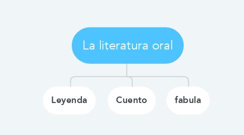 Mind Map: La literatura oral