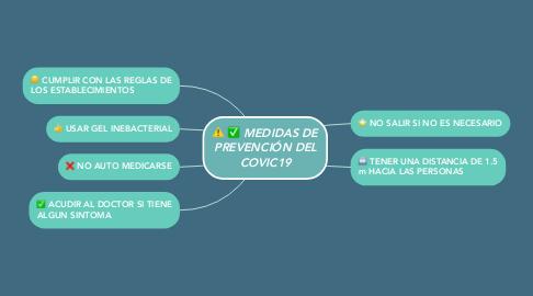 Mind Map: MEDIDAS DE PREVENCIÓN DEL COVIC19