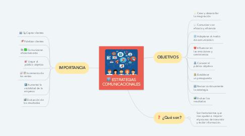 Mind Map: ESTRATEGIAS COMUNICACIONALES