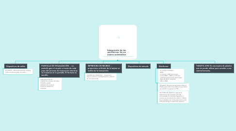 Mind Map: Integración de los periféricos: En un cajero automático
